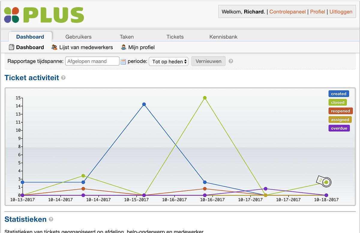 Accent_Plusplaatjes_helpdesk-statistieken